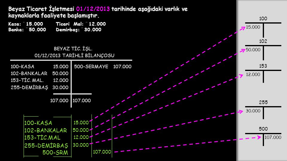 Beyaz Ticaret İşletmesi 01/12/2013 tarihinde aşağıdaki varlık ve kaynaklarla faaliyete başlamıştır. Kasa: ¨ 15.000 Banka: ¨ 50.000 100-KASA 500-SRM 15