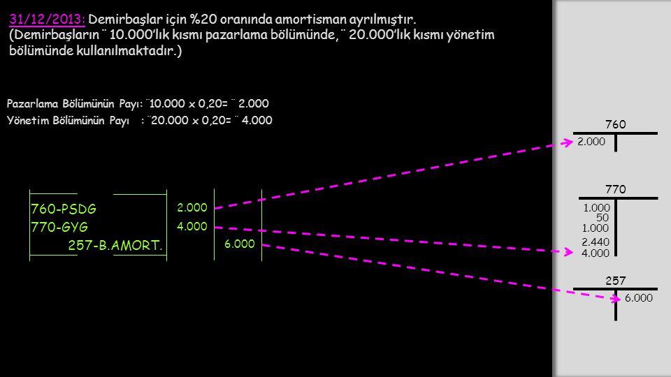 31/12/2013: Demirbaşlar için %20 oranında amortisman ayrılmıştır. (Demirbaşların ¨ 10.000'lık kısmı pazarlama bölümünde, ¨ 20.000'lık kısmı yönetim bö