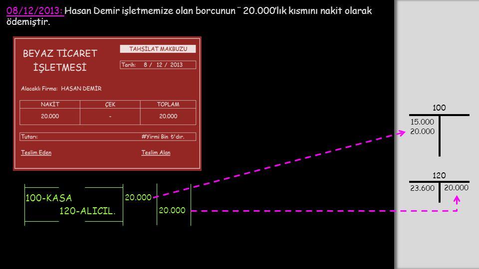 08/12/2013: Hasan Demir işletmemize olan borcunun ¨ 20.000'lık kısmını nakit olarak ödemiştir. 100-KASA 20.000 120-ALICIL. 20.000 100 15.000 120 23.60