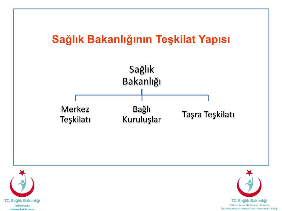 Sağlık Bakanlığının Teşkilat Yapısı Sağlık Bakanlığı Merkez Teşkilatı Bağlı Kuruluşlar Taşra Teşkilatı