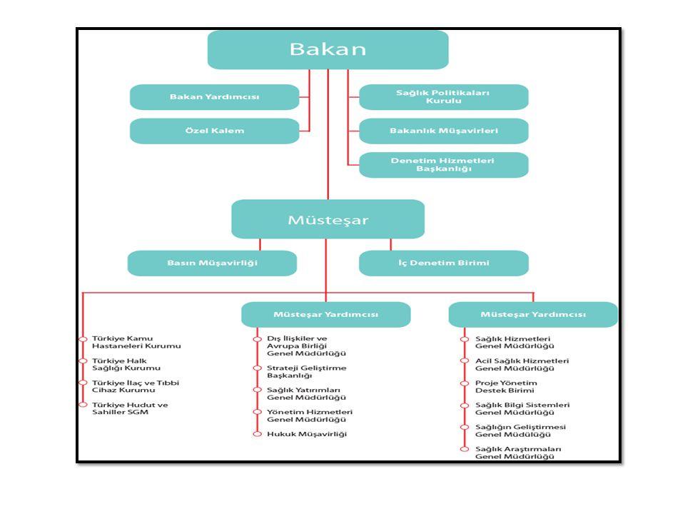 Sağlık Bakanlığı Teşkilatı •Merkez Teşkilatı  Politika oluşturma  Düzenleme-denetleme  Sistem yönetimi • Bağlı kuruluşlar  Teknik düzenleme  Hizmet sunumu