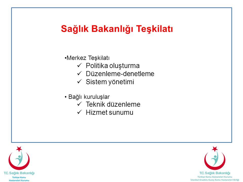 Sağlık Bakanlığı Teşkilatı •Merkez Teşkilatı  Politika oluşturma  Düzenleme-denetleme  Sistem yönetimi • Bağlı kuruluşlar  Teknik düzenleme  Hizm