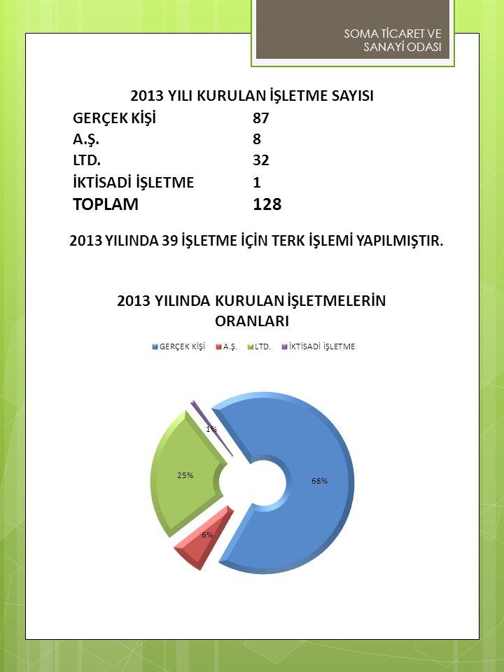 2013 YILINDA 39 İŞLETME İÇİN TERK İŞLEMİ YAPILMIŞTIR.