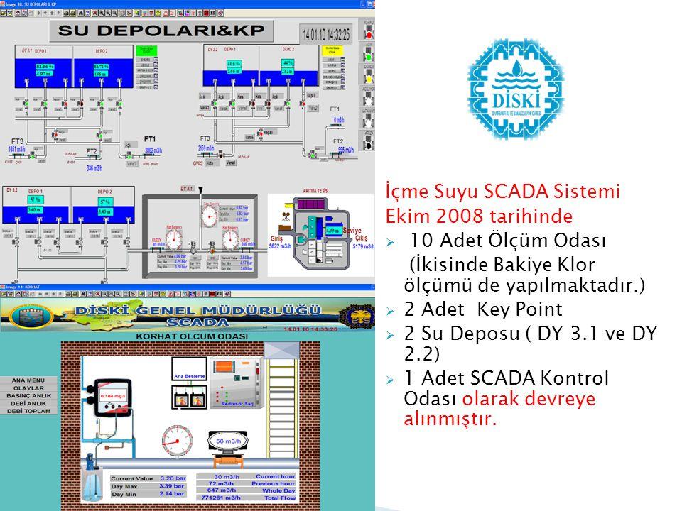 İçme Suyu SCADA Sistemi Ekim 2008 tarihinde  10 Adet Ölçüm Odası (İkisinde Bakiye Klor ölçümü de yapılmaktadır.)  2 Adet Key Point  2 Su Deposu ( D