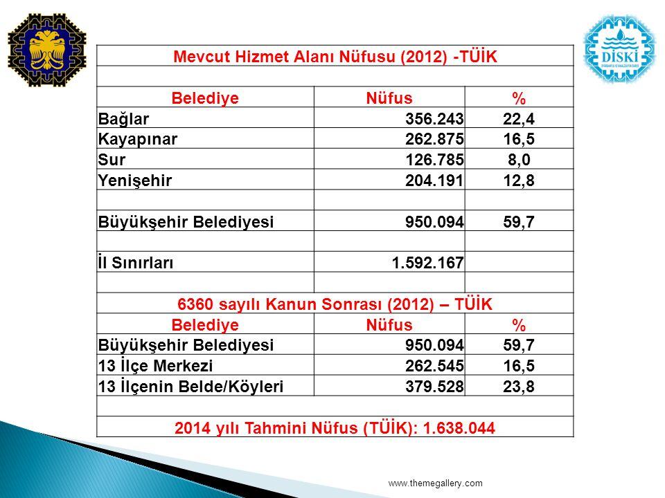 www.themegallery.com Mevcut Hizmet Alanı Nüfusu (2012) -TÜİK BelediyeNüfus% Bağlar356.24322,4 Kayapınar262.87516,5 Sur126.7858,0 Yenişehir204.19112,8