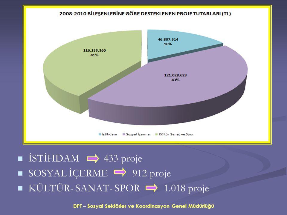  İSTİHDAM 433 proje   SOSYAL İÇERME 912 proje   KÜLTÜR- SANAT- SPOR 1.018 proje DPT – Sosyal Sektörler ve Koordinasyon Genel Müdürlüğü