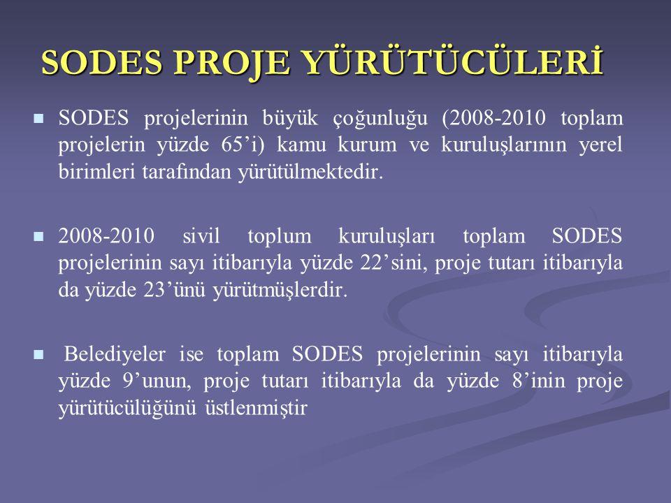 SODES PROJE YÜRÜTÜCÜLERİ   SODES projelerinin büyük çoğunluğu (2008-2010 toplam projelerin yüzde 65'i) kamu kurum ve kuruluşlarının yerel birimleri tarafından yürütülmektedir.