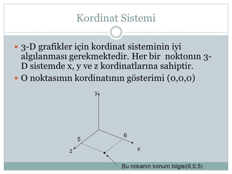 Kordinat Sistemi  3-D grafikler için kordinat sisteminin iyi algılanması gerekmektedir. Her bir noktonın 3- D sistemde x, y ve z kordinatlarına sahip