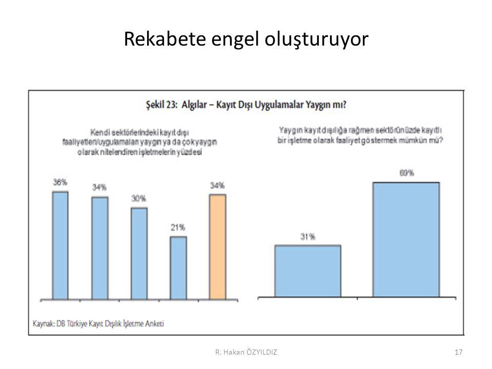 Rekabete engel oluşturuyor R. Hakan ÖZYILDIZ17