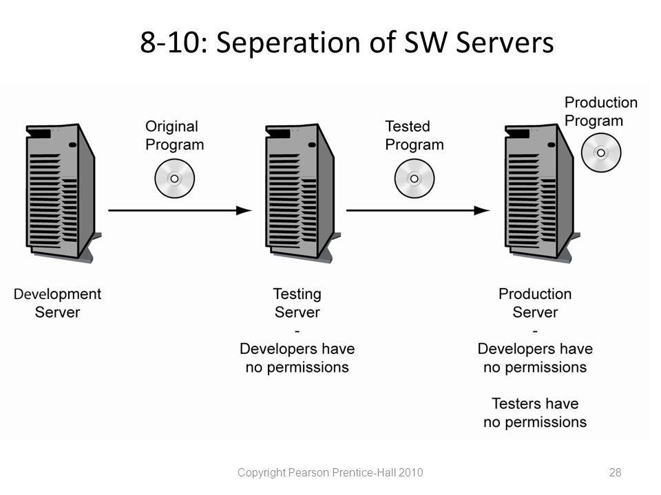 8-10: Seperation of SW Servers Copyright Pearson Prentice-Hall 201028