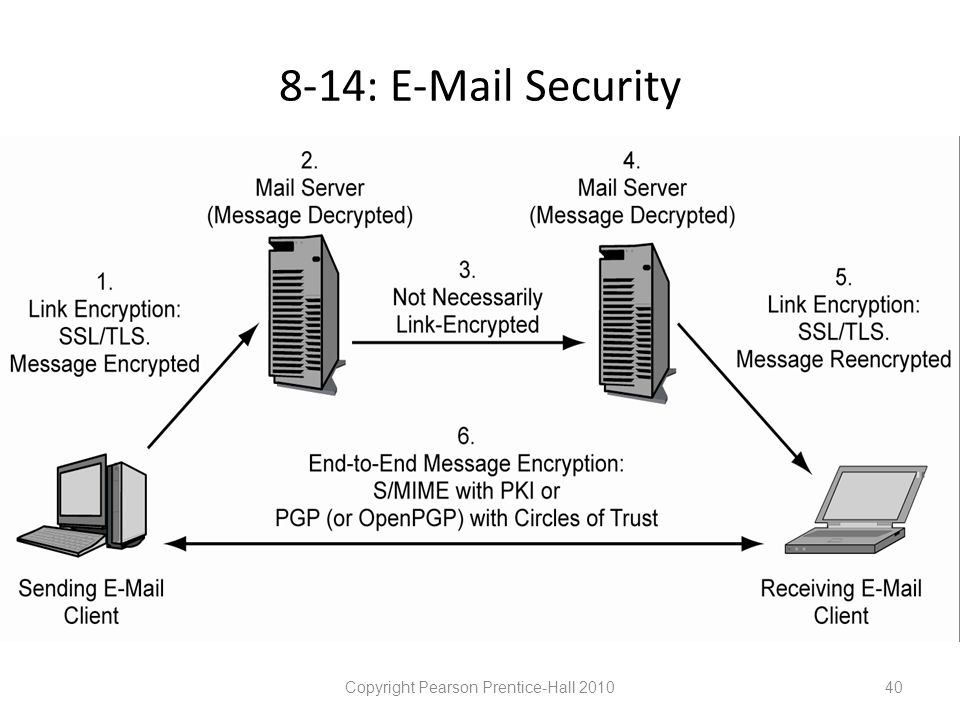 8-14: E-Mail Security Copyright Pearson Prentice-Hall 201040