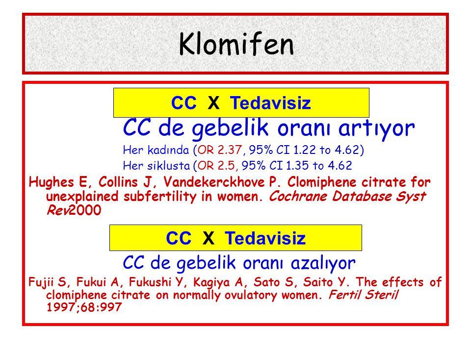 Klomifen CC de gebelik oranı artıyor Her kadında (OR 2.37, 95% CI 1.22 to 4.62) Her siklusta (OR 2.5, 95% CI 1.35 to 4.62 Hughes E, Collins J, Vandekerckhove P.