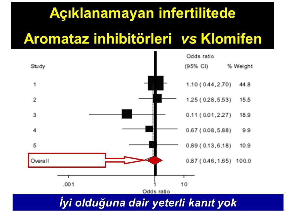 Açıklanamayan infertilitede Aromataz inhibitörleri vs Klomifen İyi olduğuna dair yeterli kanıt yok