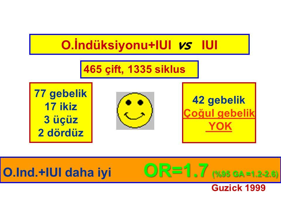 O.İndüksiyonu+IUI vs IUI 465 çift, 1335 siklus OR=1.7 (%95 GA =1.2-2.6) O.Ind.+IUI daha iyi OR=1.7 (%95 GA =1.2-2.6) 77 gebelik 17 ikiz 3 üçüz 2 dördüz 42 gebelik Çoğul gebelik YOK Guzick 1999