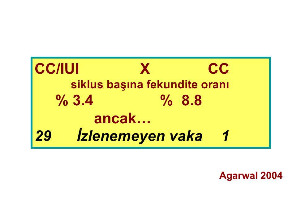 CC/IUI X CC siklus başına fekundite oranı % 3.4 % 8.8 ancak… 29 İzlenemeyen vaka 1 Agarwal 2004