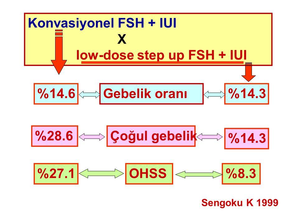 Konvasiyonel FSH + IUI X low-dose step up FSH + IUI Gebelik oranı%14.6%14.3 Çoğul gebelik%28.6 %14.3 OHSS%27.1%8.3 Sengoku K 1999