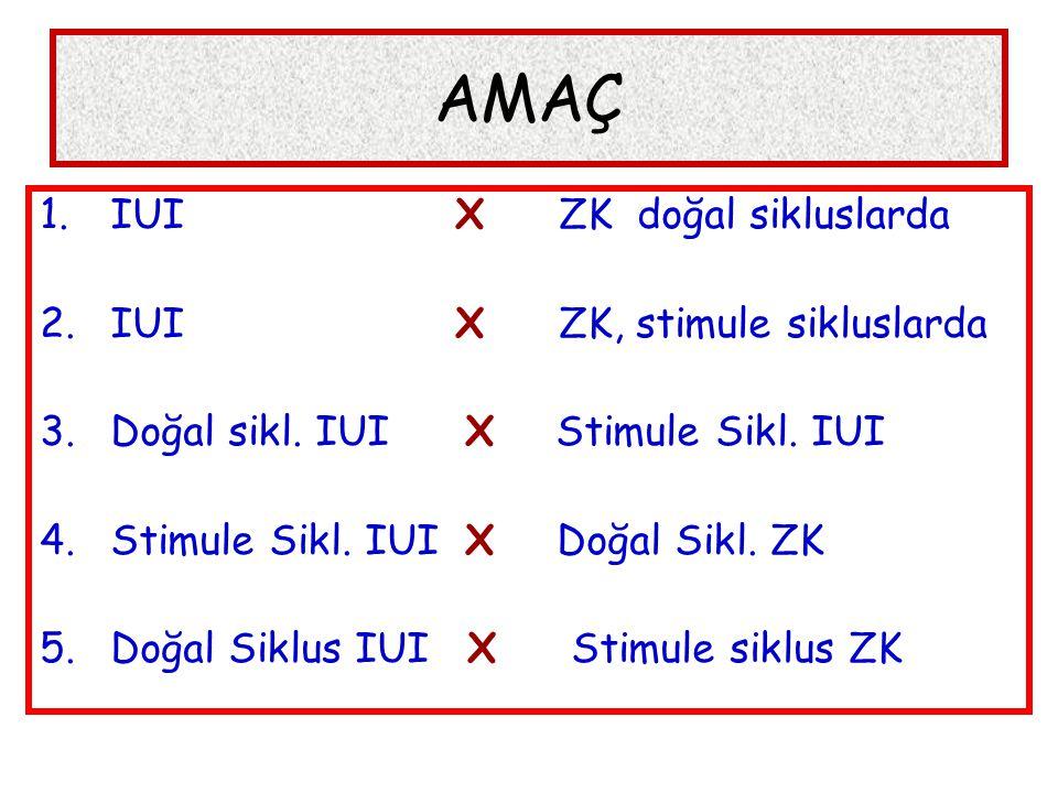 AMAÇ 1.IUI X ZK doğal sikluslarda 2.IUI X ZK, stimule sikluslarda 3.Doğal sikl.