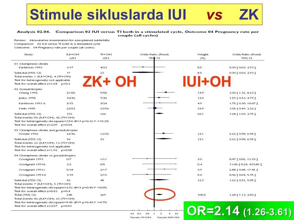 Stimule sikluslarda IUIvs ZK IUI+OHZK+ OH OR=2.14 (1.26-3.61)