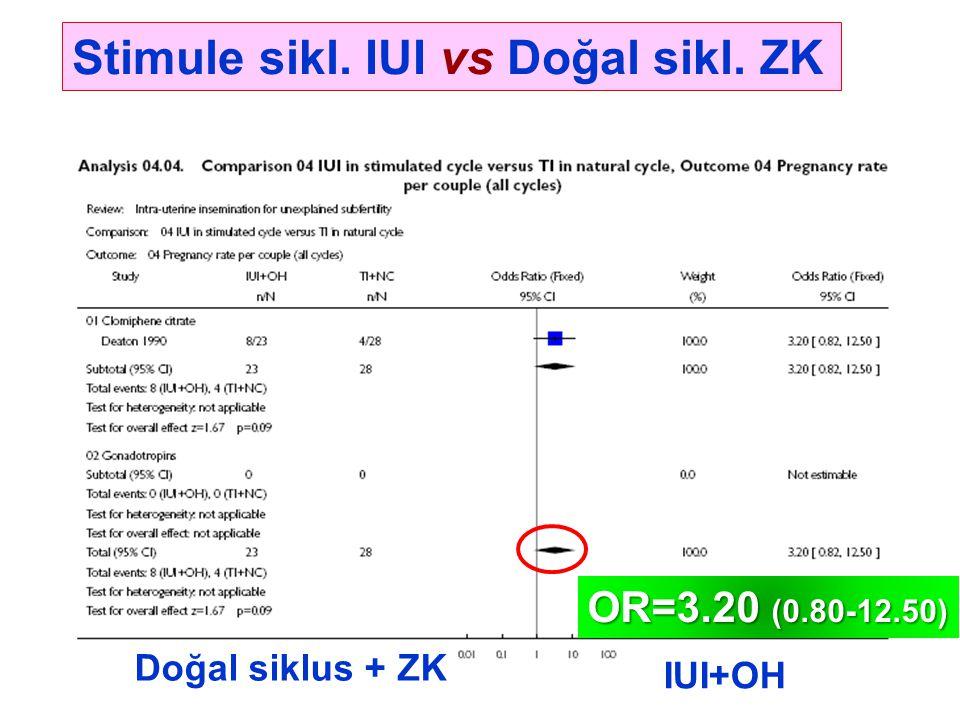 Stimule sikl. IUI vs Doğal sikl. ZK IUI+OH Doğal siklus + ZK OR=3.20 (0.80-12.50)