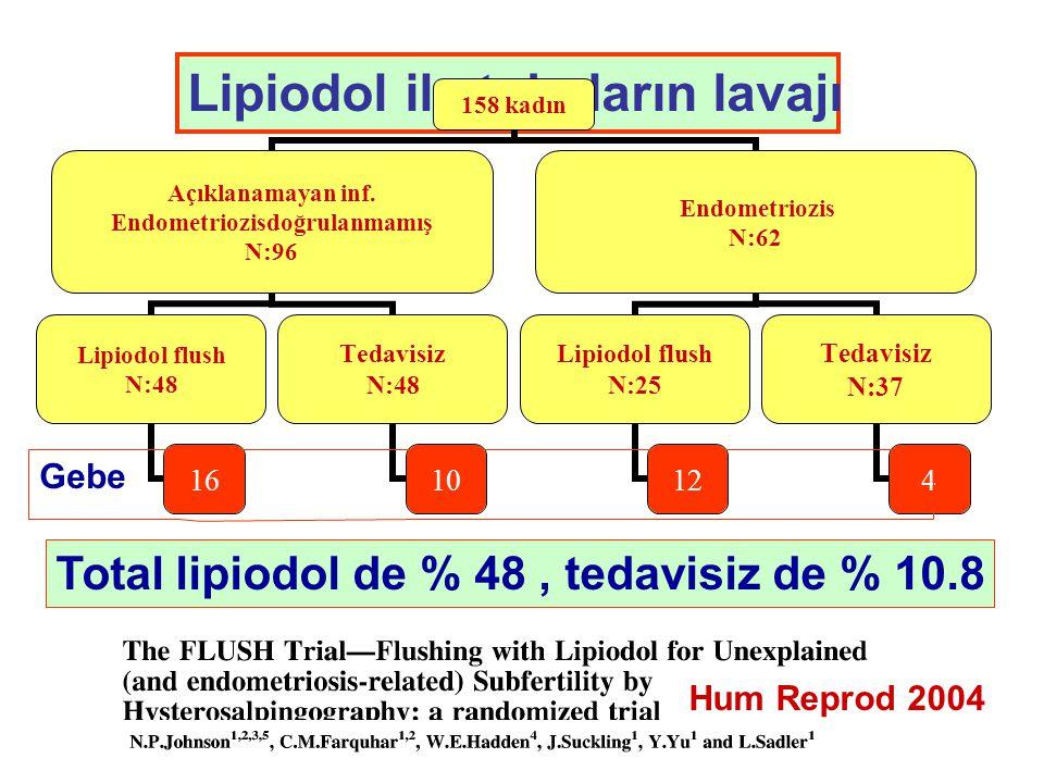 Lipiodol ile tubaların lavajı Hum Reprod 2004 158 kadın Açıklanamayan inf.