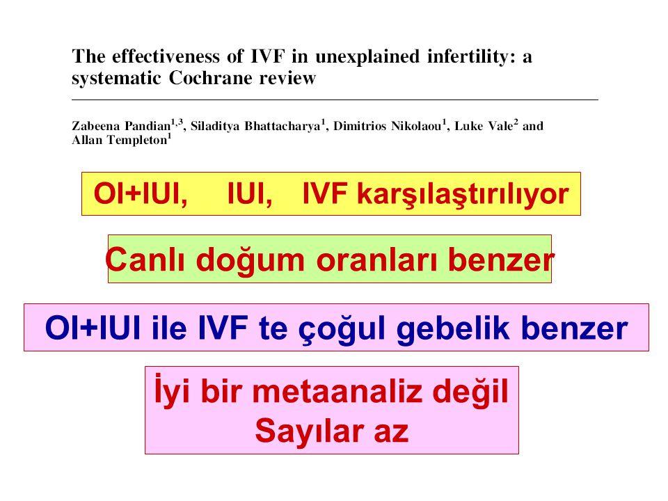 OI+IUI,IUI, IVF karşılaştırılıyor Canlı doğum oranları benzer OI+IUI ile IVF te çoğul gebelik benzer İyi bir metaanaliz değil Sayılar az