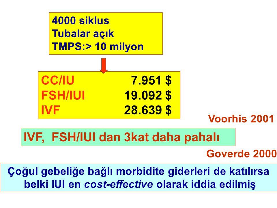 4000 siklus Tubalar açık TMPS:> 10 milyon CC/IU 7.951 $ FSH/IUI19.092 $ IVF28.639 $ IVF, FSH/IUI dan 3kat daha pahalı Goverde 2000 Çoğul gebeliğe bağlı morbidite giderleri de katılırsa belki IUI en cost-effective olarak iddia edilmiş Voorhis 2001