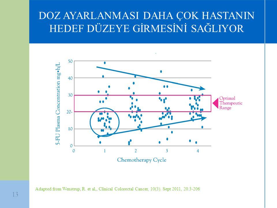 DOZ AYARLANMASI DAHA ÇOK HASTANIN HEDEF DÜZEYE GİRMESİNİ SAĞLIYOR Adapted from Wenstrup, R. et al,, Clinical Colorectal Cancer, 10(3). Sept 2011, 20.3
