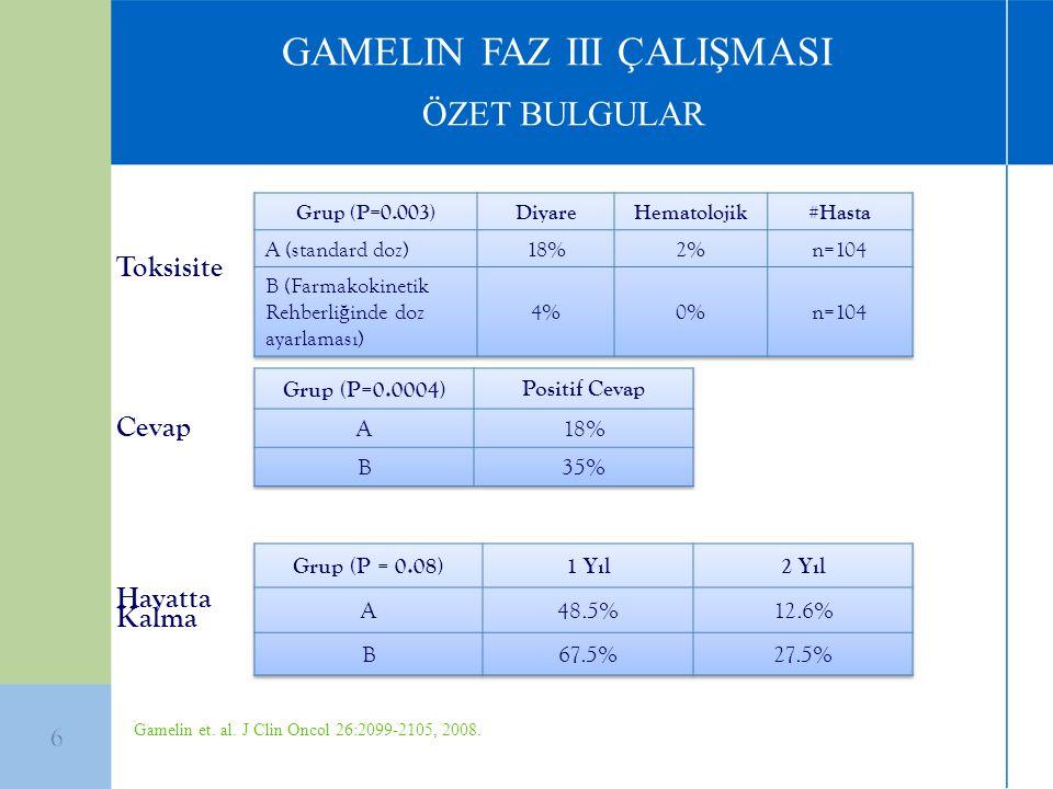 GAMELIN FAZ III ÇALIŞMASI ÖZET BULGULAR Hayatta Kalma Cevap Toksisite Gamelin et. al. J Clin Oncol 26:2099-2105, 2008.