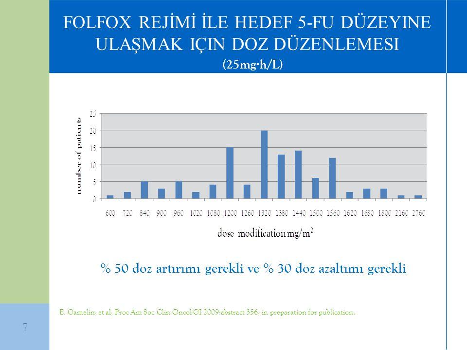 % 50 doz artırımı gerekli ve % 30 doz azaltımı gerekli FOLFOX REJİMİ İLE HEDEF 5-FU DÜZEYINE ULAŞMAK IÇIN DOZ DÜZENLEMESI (25mg·h/L) E. Gamelin, et al