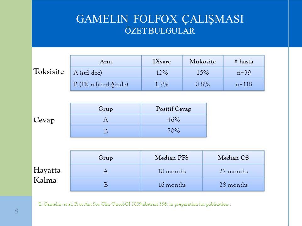 GAMELIN FOLFOX ÇALIŞMASI ÖZET BULGULAR Cevap Toksisite Hayatta Kalma E. Gamelin, et al, Proc Am Soc Clin Oncol-GI 2009:abstract 356; in preparation fo