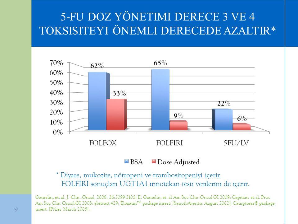 5-FU DOZ YÖNETIMI DERECE 3 VE 4 TOKSISITEYI ÖNEMLI DERECEDE AZALTIR* * Diyare, mukozite, nötropeni ve trombositopeniyi içerir. FOLFIRI sonuçları UGT1A