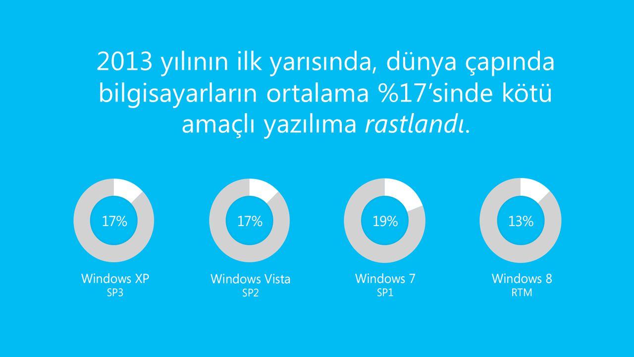 2013 yılının ilk yarısında, dünya çapında bilgisayarların ortalama %17'sinde kötü amaçlı yazılıma rastlandı.