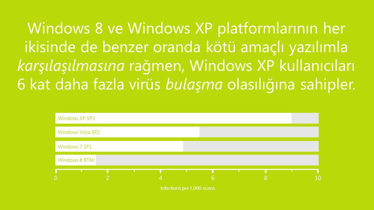 Windows 8 ve Windows XP platformlarının her ikisinde de benzer oranda kötü amaçlı yazılımla karşılaşılmasına rağmen, Windows XP kullanıcıları 6 kat daha fazla virüs bulaşma olasılığına sahipler.