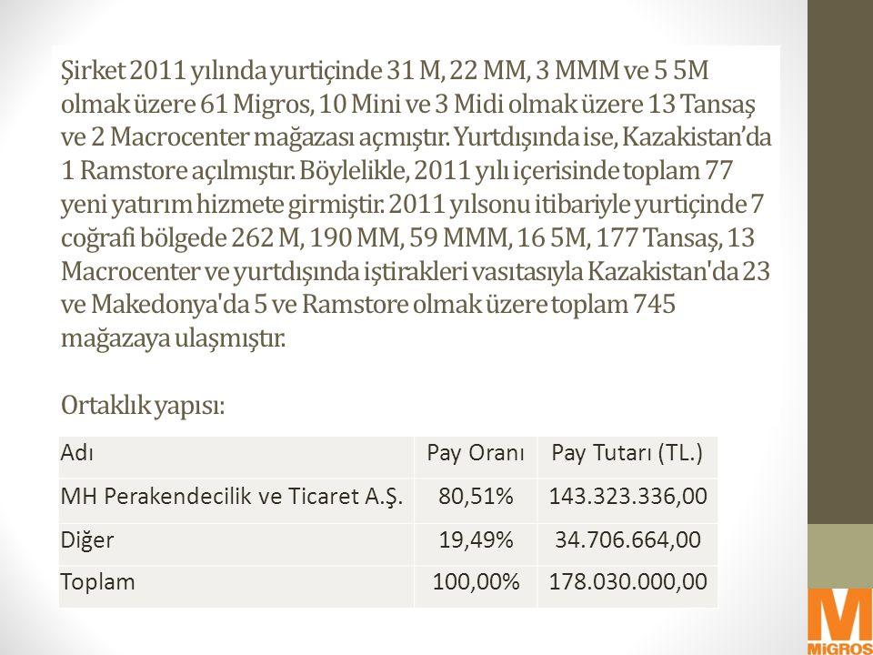 AdıPay OranıPay Tutarı (TL.) MH Perakendecilik ve Ticaret A.Ş.80,51%143.323.336,00 Diğer19,49%34.706.664,00 Toplam100,00%178.030.000,00 Şirket 2011 yı