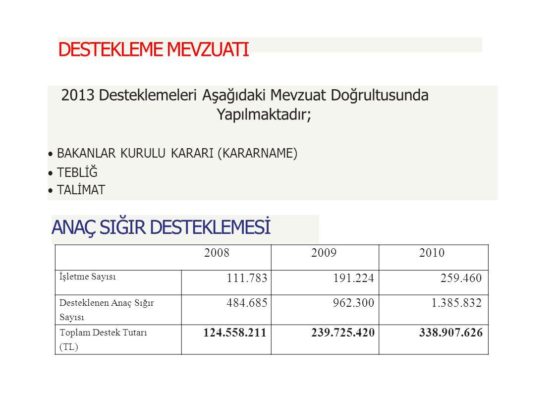 ANAÇ SIĞIR DESTEKLEMESİ Desteklenen Anaç Sığır Sayısına Göre 200820092010 1.