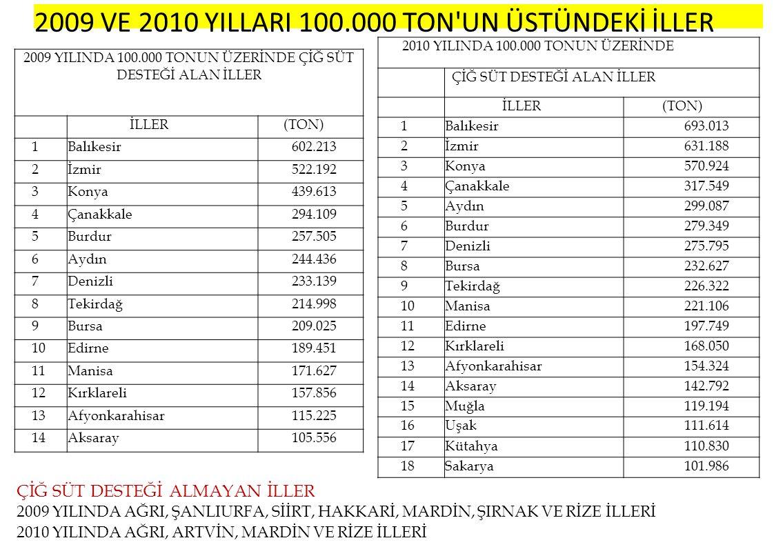 BÖLGELER BAZINDA SÜT DESTEK MİKTARLARI VE ORANLARI 2009 Yılı (000 TON) TÜRKİYE GENELİNE ORANI % 2010 Yılı (000 TON) TÜRKİYE GENELİNE ORANI % Marmara1.83136,162.03733,28 Ege1.56330,871.92431,44 • I Ç A NADOLU 82616,311.09117,83 Akdeniz56611,1868611,21 Karadeniz2104,152804,58 Doğu Anadolu561,11721,18 Güney Doğu Anadolu110,22300,49 5.0636.120