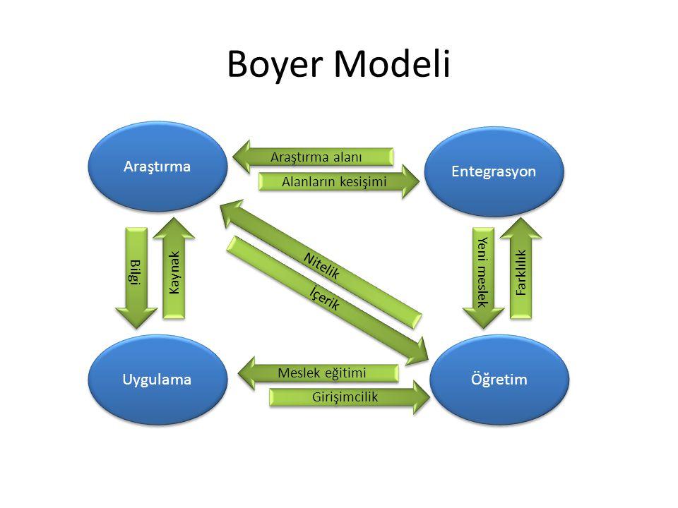 Boyer Modeli Entegrasyon Araştırma Uygulama Öğretim İçerik Meslek eğitimi Alanların kesişimi Bilgi Nitelik Kaynak Araştırma alanı Girişimcilik Yeni me