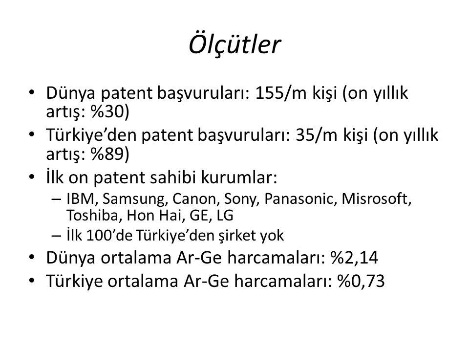 Ölçütler • Dünya patent başvuruları: 155/m kişi (on yıllık artış: %30) • Türkiye'den patent başvuruları: 35/m kişi (on yıllık artış: %89) • İlk on pat