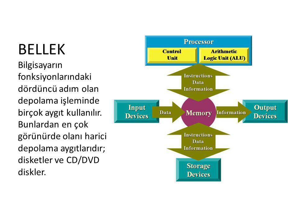 BELLEK Bilgisayarın fonksiyonlarındaki dördüncü adım olan depolama işleminde birçok aygıt kullanılır. Bunlardan en çok görünürde olanı harici depolama