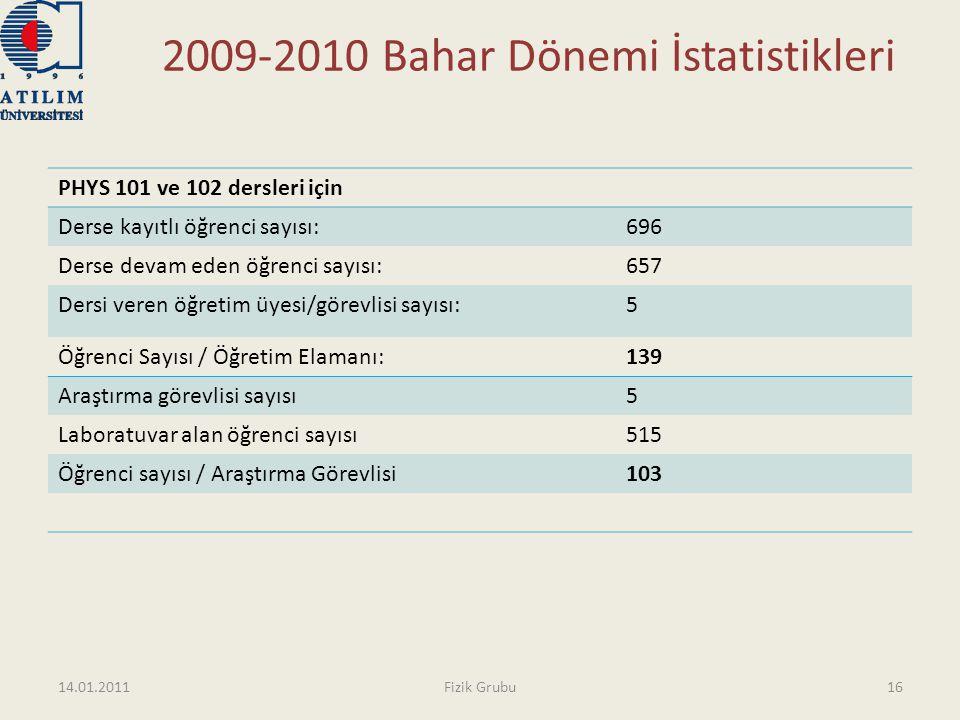 2009-2010 Bahar Dönemi İstatistikleri PHYS 101 ve 102 dersleri için Derse kayıtlı öğrenci sayısı:696 Derse devam eden öğrenci sayısı:657 Dersi veren ö