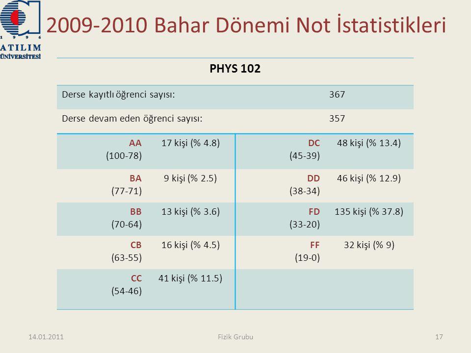 2009-2010 Bahar Dönemi Not İstatistikleri PHYS 102 Derse kayıtlı öğrenci sayısı:367 Derse devam eden öğrenci sayısı:357 AA (100-78) 17 kişi (% 4.8)DC