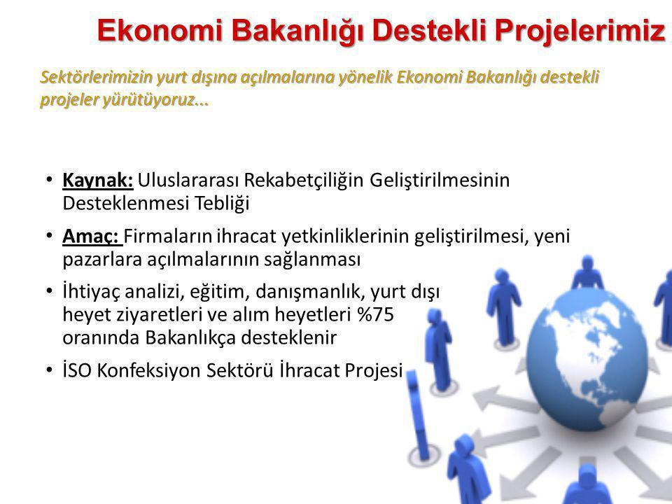 Sektörlerimizin yurt dışına açılmalarına yönelik Ekonomi Bakanlığı destekli projeler yürütüyoruz... Ekonomi Bakanlığı Destekli Projelerimiz • Kaynak: