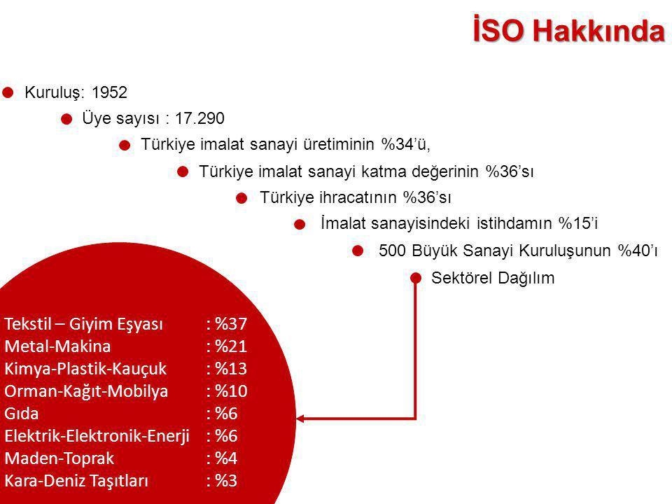 İSO Hakkında Sektörel Dağılım Kuruluş: 1952 Üye sayısı : 17.290 Türkiye imalat sanayi üretiminin %34'ü, Türkiye imalat sanayi katma değerinin %36'sı T