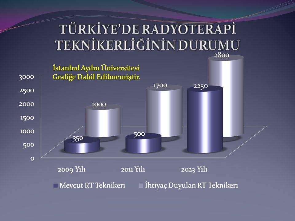 İstanbul Aydın Üniversitesi Grafiğe Dahil Edilmemiştir.