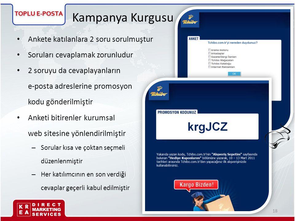 Kampanya Kurgusu • Ankete katılanlara 2 soru sorulmuştur • Soruları cevaplamak zorunludur • 2 soruyu da cevaplayanların e-posta adreslerine promosyon