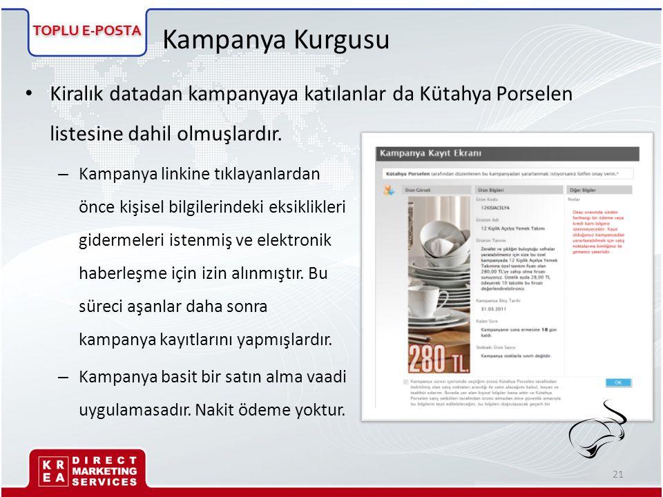 Kampanya Kurgusu • Kiralık datadan kampanyaya katılanlar da Kütahya Porselen listesine dahil olmuşlardır. – Kampanya linkine tıklayanlardan önce kişis