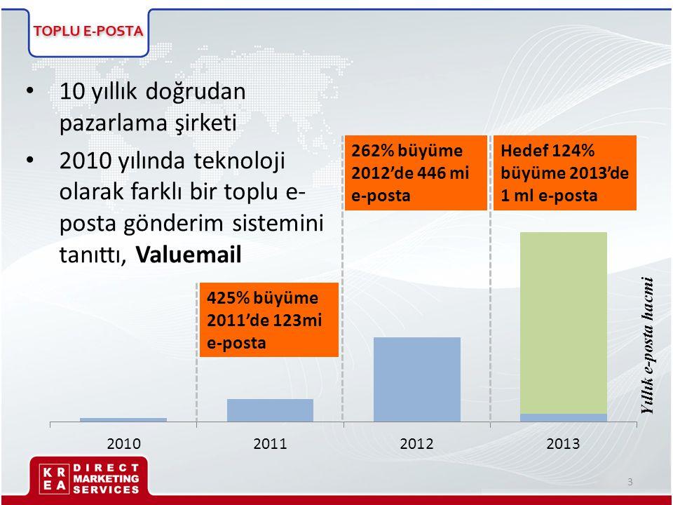 • 10 yıllık doğrudan pazarlama şirketi • 2010 yılında teknoloji olarak farklı bir toplu e- posta gönderim sistemini tanıttı, Valuemail Yıllık e-posta