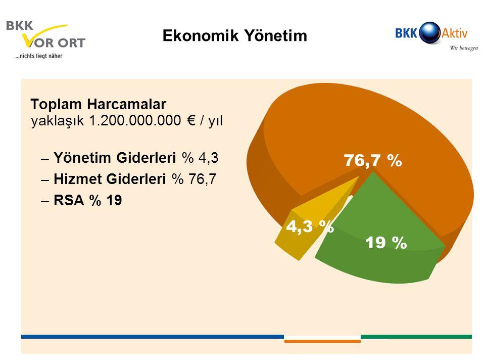 Ekonomik Yönetim Toplam Harcamalar yaklaşık 1.200.000.000 € / yıl –Yönetim Giderleri % 4,3 –Hizmet Giderleri % 76,7 –RSA % 19 76,7 % 19 % 4,3 %