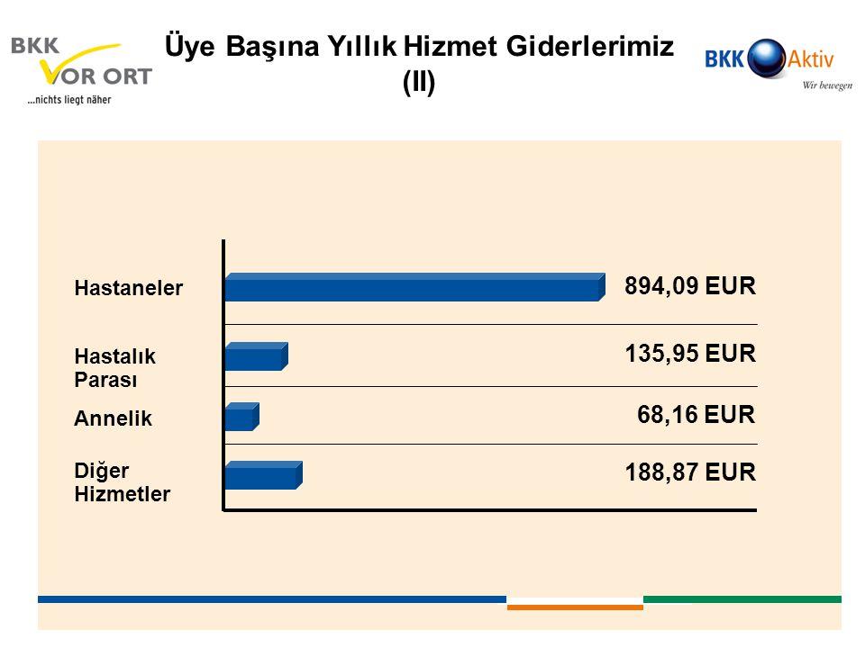 Hastaneler 894,09 EUR Hastalık Parası Annelik Diğer Hizmetler 135,95 EUR 68,16 EUR 188,87 EUR Üye Başına Yıllık Hizmet Giderlerimiz (II)