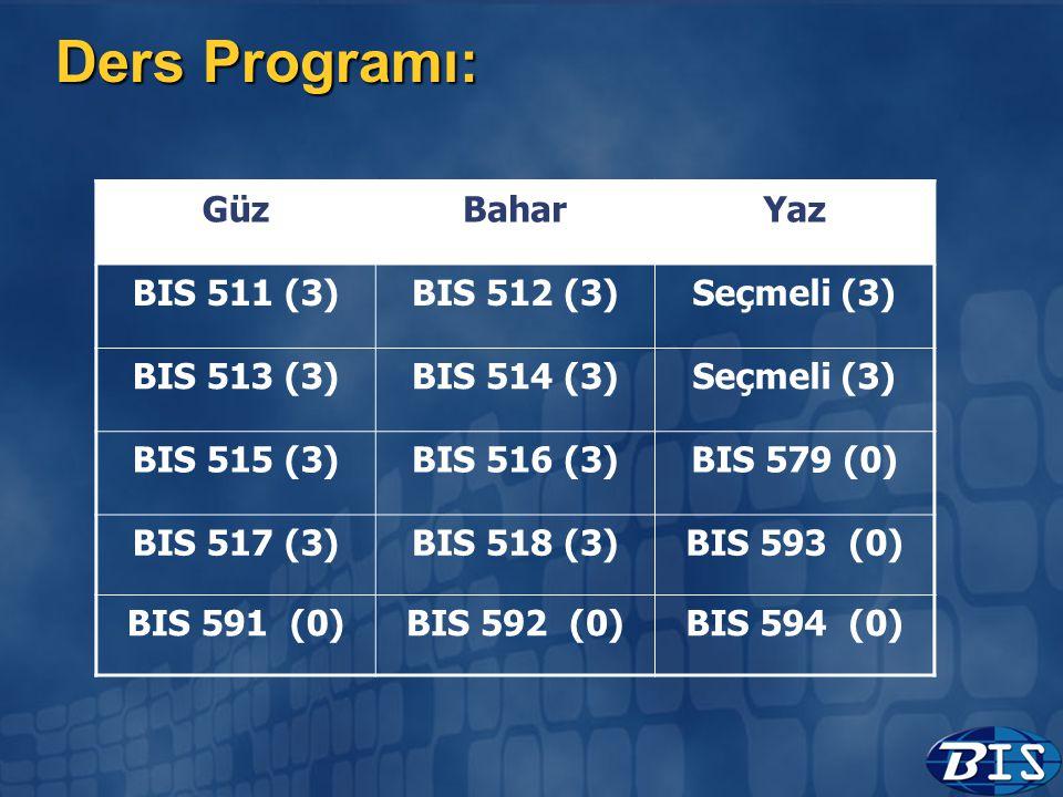 Ders Programı: GüzBaharYaz BIS 511 (3)BIS 512 (3)Seçmeli (3) BIS 513 (3)BIS 514 (3)Seçmeli (3) BIS 515 (3)BIS 516 (3)BIS 579 (0) BIS 517 (3)BIS 518 (3